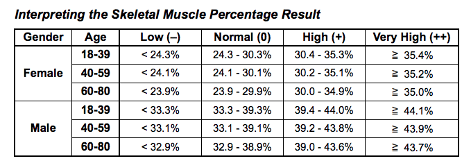 Muscle Percentage