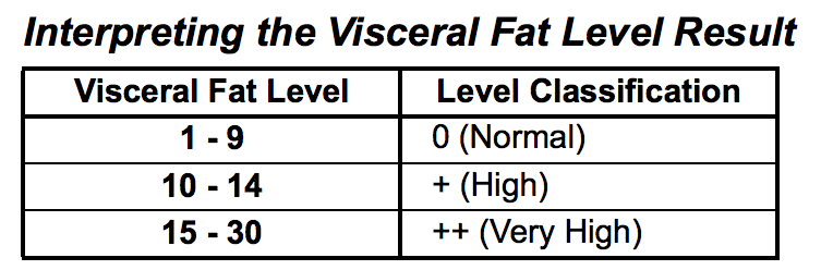 Visceral Fat Level